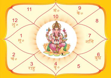 Kundali birth janam date of according to Janam Kundali: